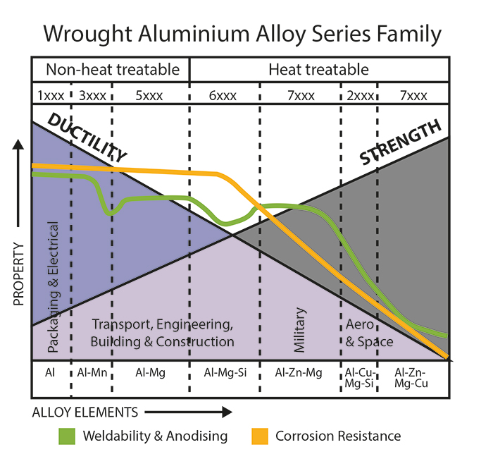 AFSA-Alloy-series-family