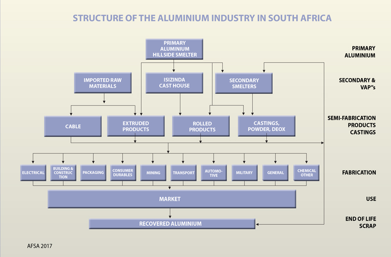 Al-Industry-Structure